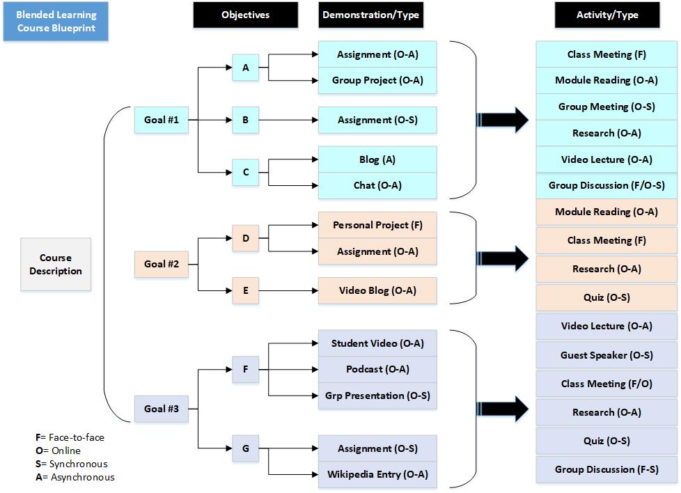 Blended Learning Blueprint